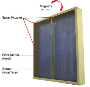 The Magnetic Frame and Filter System