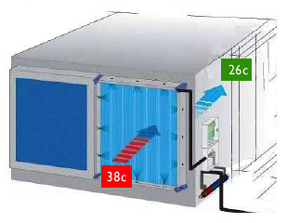 Based on A Simple Principle of Cooling Air Before Passing Through A Condenser